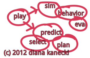 Predictive Analytics - Cognitive Resource Planning - Intelligent Thinking Sys